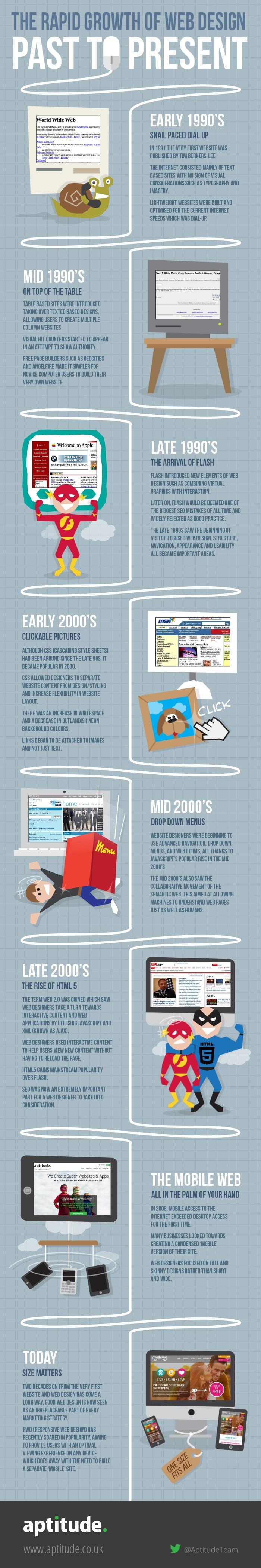 Web Design Timeline Infographic